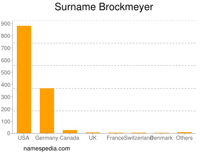 Surname Brockmeyer
