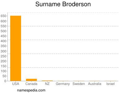 Surname Broderson