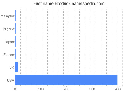 Given name Brodrick