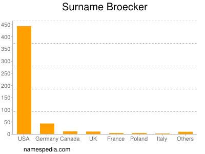 Surname Broecker