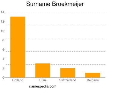 Surname Broekmeijer