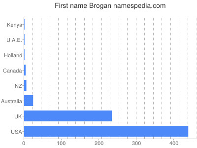 Given name Brogan
