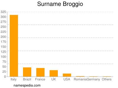 Surname Broggio