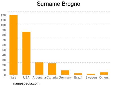 Surname Brogno
