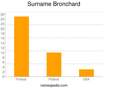 Surname Bronchard