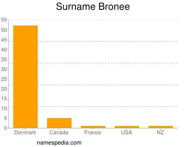 Surname Bronee