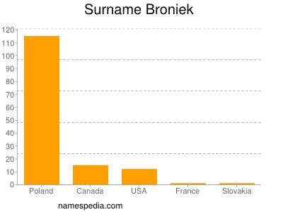 Surname Broniek