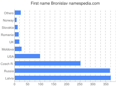 Given name Bronislav
