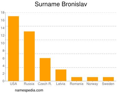 Surname Bronislav