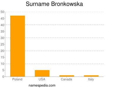 Surname Bronkowska