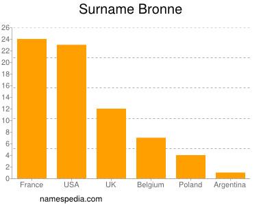 Surname Bronne
