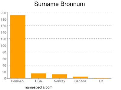 Surname Bronnum