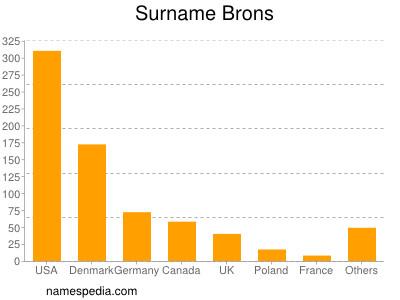 Surname Brons