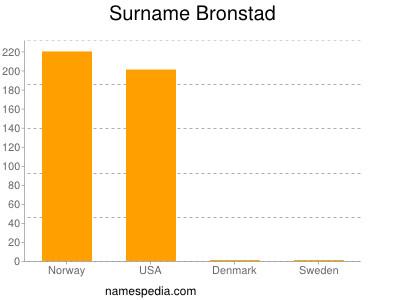 Surname Bronstad