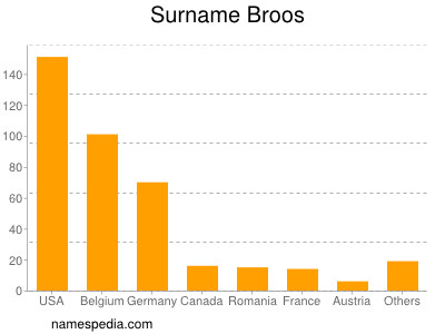 Surname Broos