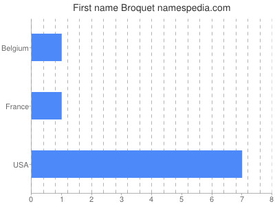 Given name Broquet