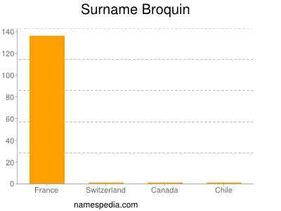 Surname Broquin