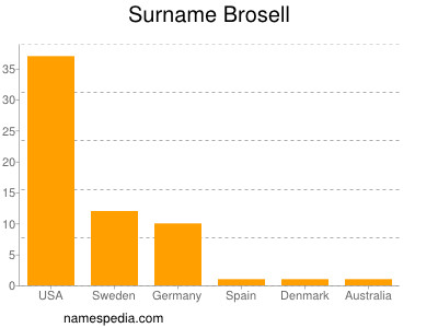 Surname Brosell