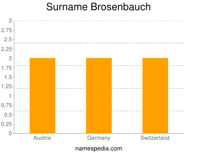Surname Brosenbauch