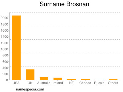 Surname Brosnan