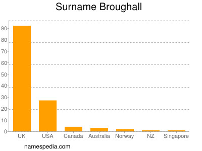 Surname Broughall