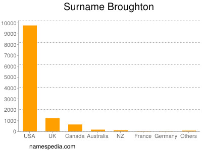 Surname Broughton
