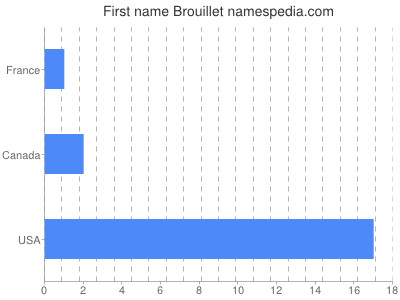 Given name Brouillet