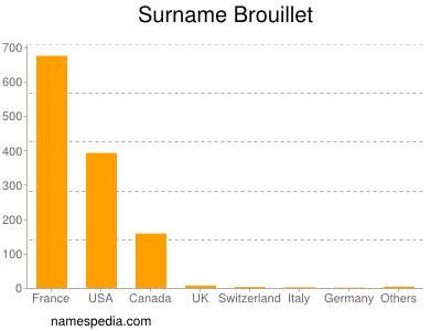 Surname Brouillet