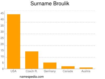 Surname Broulik
