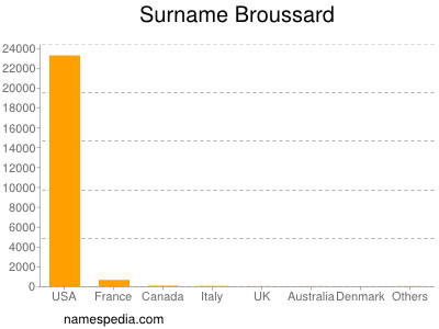 Surname Broussard