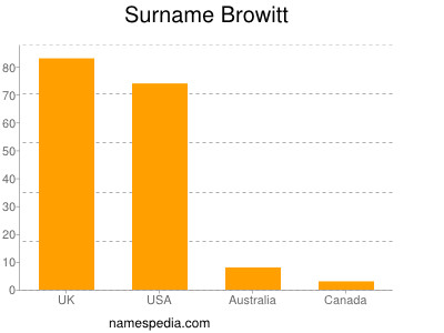 Surname Browitt