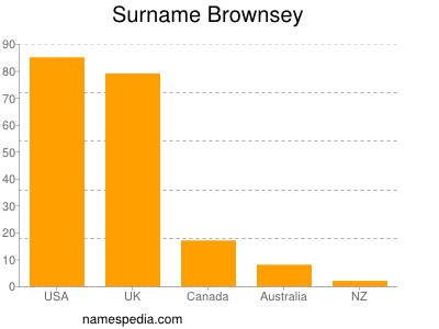 Surname Brownsey