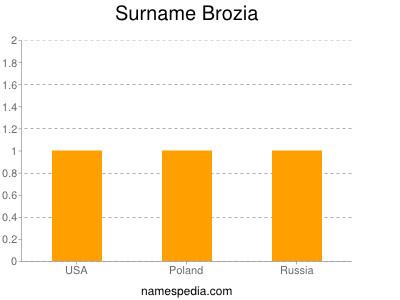 Surname Brozia