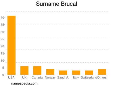 Familiennamen Brucal