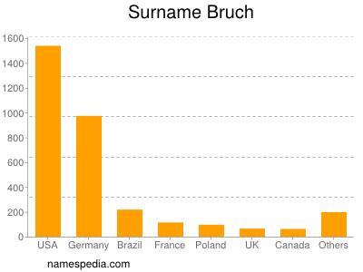 nom Bruch