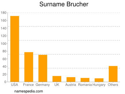 Surname Brucher
