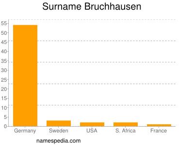 Surname Bruchhausen