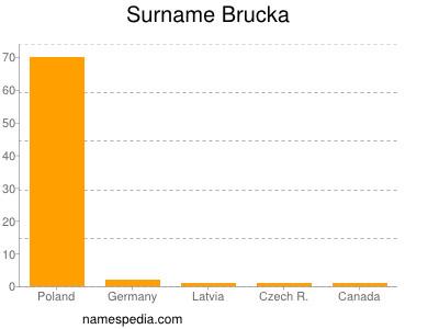 Surname Brucka