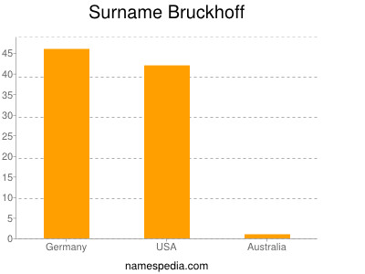 Surname Bruckhoff