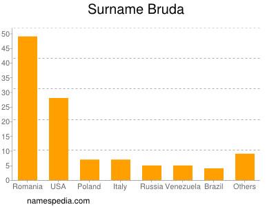 Surname Bruda