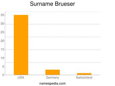 Surname Brueser