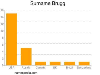 nom Brugg