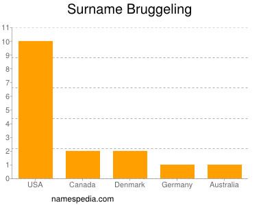 Surname Bruggeling