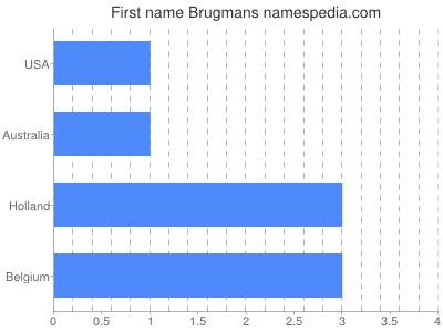 Given name Brugmans