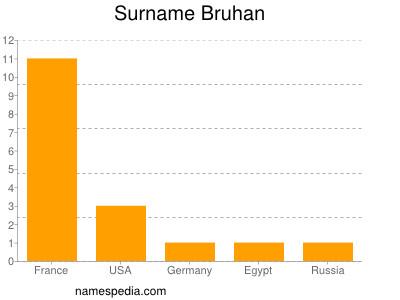 Surname Bruhan