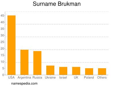 Surname Brukman