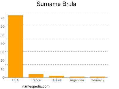 Surname Brula
