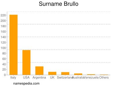 Surname Brullo