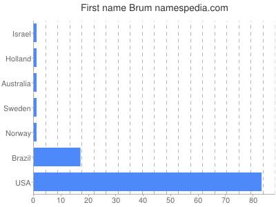 Vornamen Brum