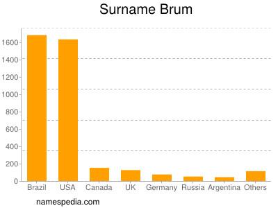 Familiennamen Brum